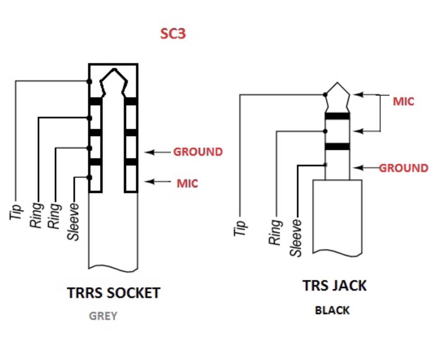 Fiche_SC3_TRRS_TRS