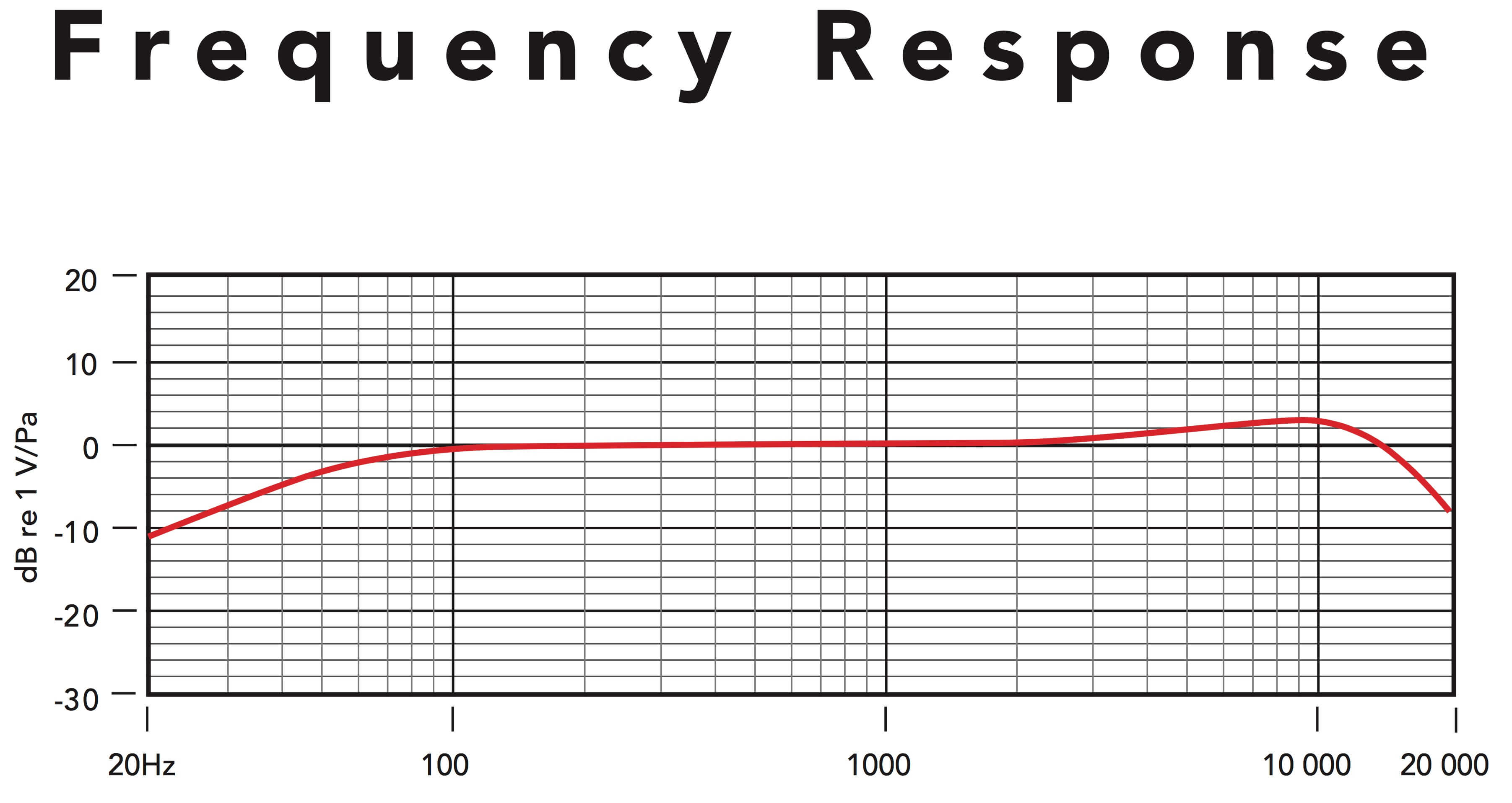 rode_lavalier_frequency