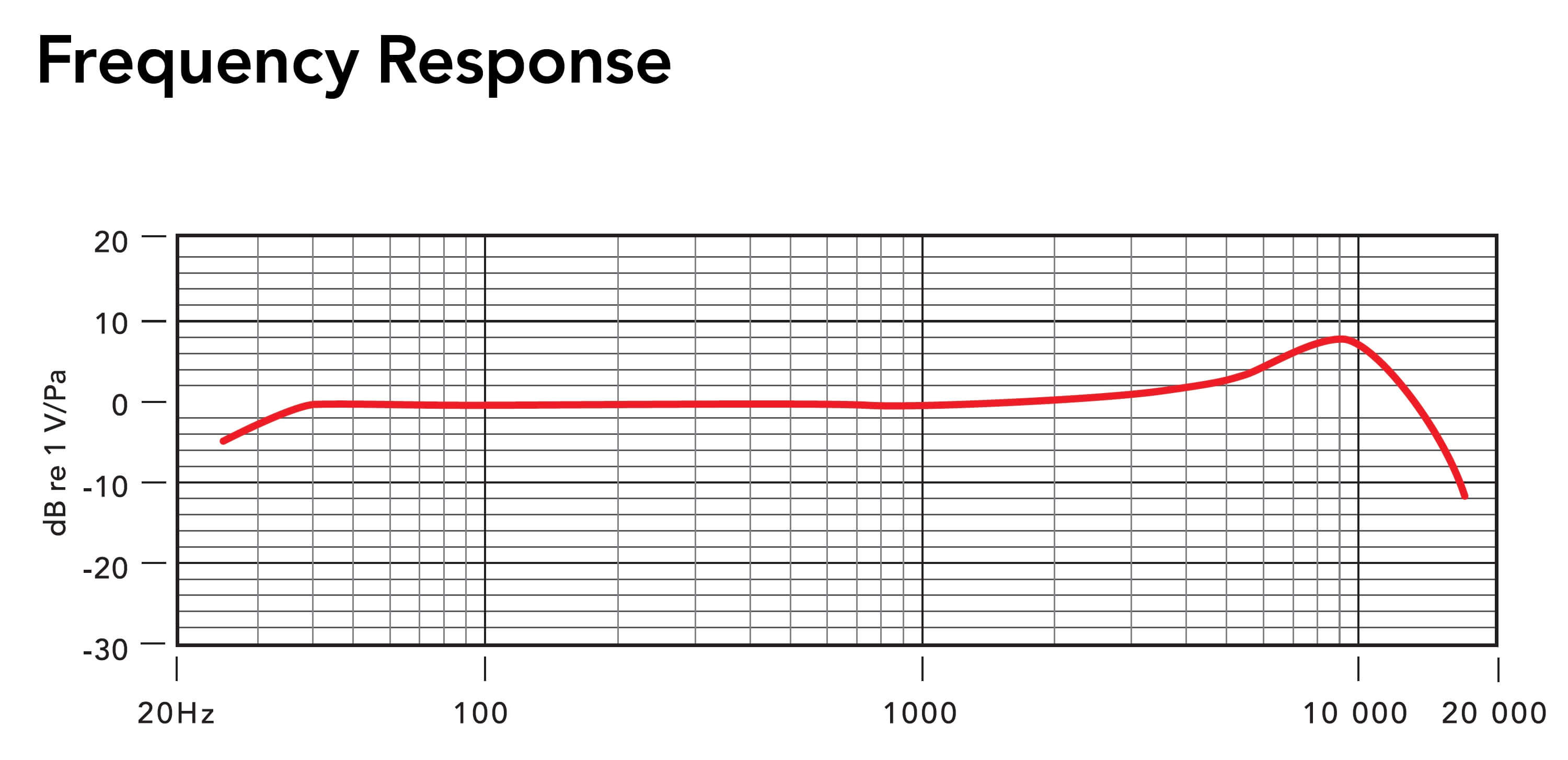rode_Podcaster_frequences_reponse